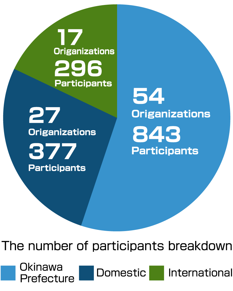 The number of participants breakdown